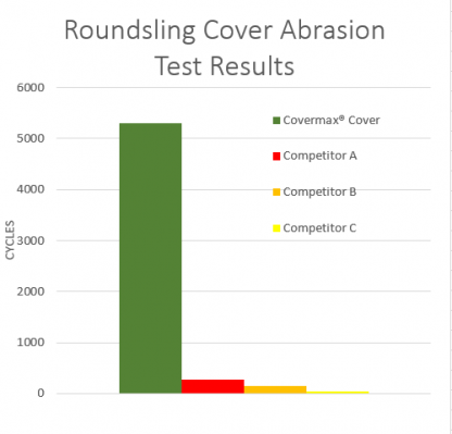 Roundsling Cover Abrasion Chart
